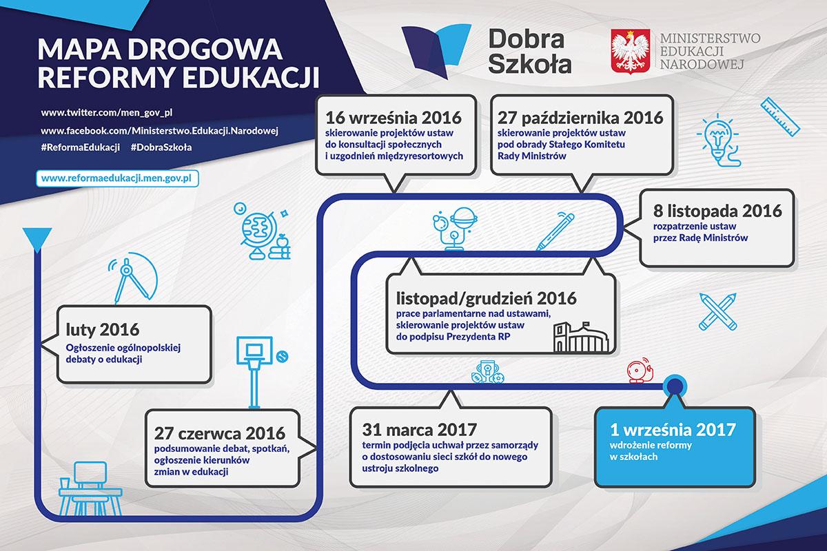 Mapa drogowa reformy edukacji